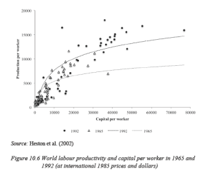 Figure 10.6 World labour productivity and capital per worker in 1965 and 1992
