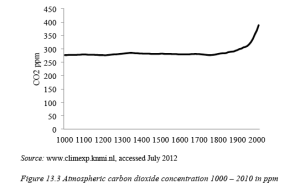 Figure 13.3 Atmospheric carbon dioxide concentration 1000-2010 in ppm