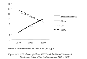 Figure 14.2 GPP shares of China, EU27 and the United States and Herfindahl index of the Earth economy 2010-2050