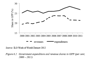 Figure 6.2 Government expenditure and revenue shares in GPP