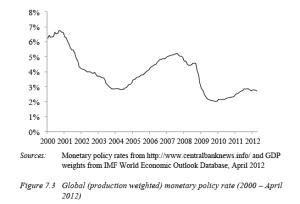 Figure 7.3 Global monetary policy rate