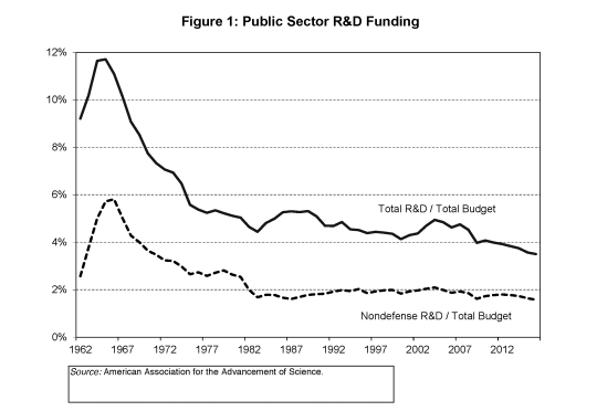 figure-1-public-sector-rd-funding