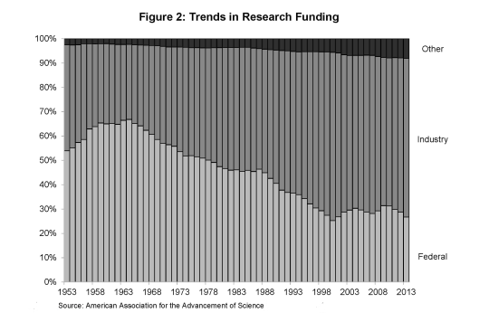 figure-2-trends-in-research-funding